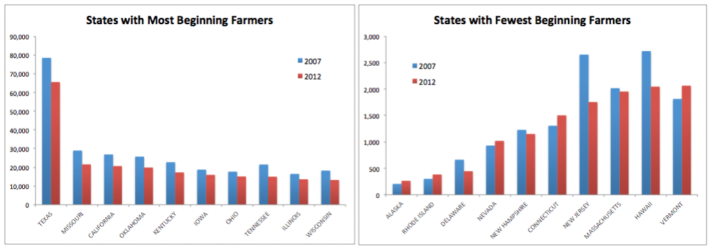 Source: USDA 2012 Census of Agriculture