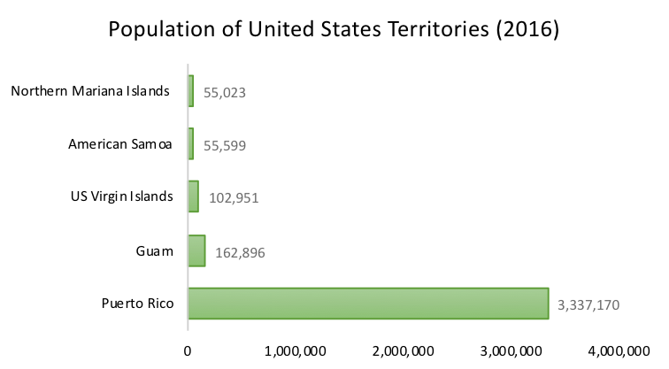 Population of the United States territories (2016)