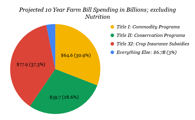 National Sustainable Agriculture Coalition: 2018 Farm Bill by the
